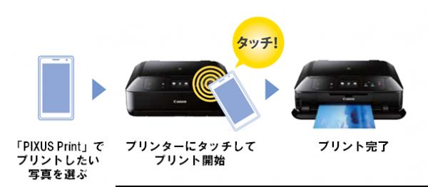 NFCを使った「PIXUSタッチ」の概要