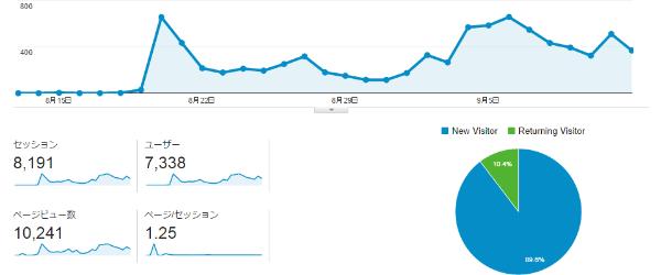 ブログ開始25日目で月間1万PVを突破しました!