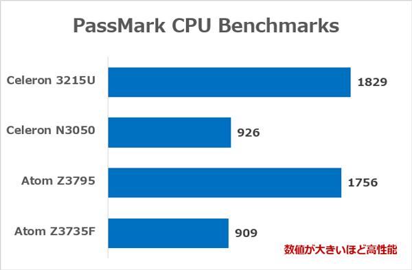 各CPUの性能の違い ※出典元:PassMark CPU Benchmarks