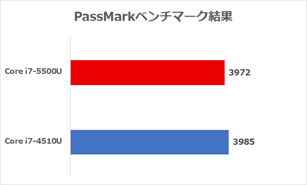「PassMark」ベンチマーク結果 ※参照サイト:PassMark CPU Benchmarks
