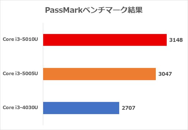 「PassMark」ベンチマーク結果
