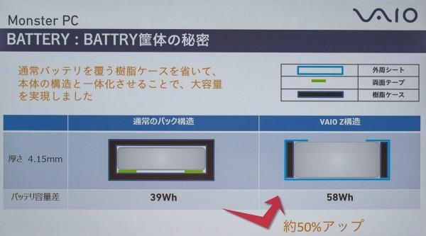 不要なケースを取り除くことで、バッテリー容量を大幅に増やしている