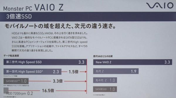 VAIO Zで採用されているSSDは、一般的なSSDに比べて3.3倍のアクセス速度があるとのこと
