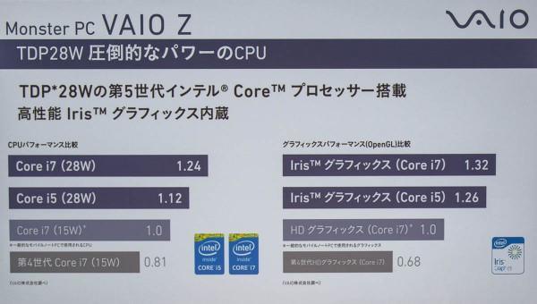多くのPCで使われているCore i7-5500UやCore i5-5200Uよりも、はるかに高性能なCPUを採用している
