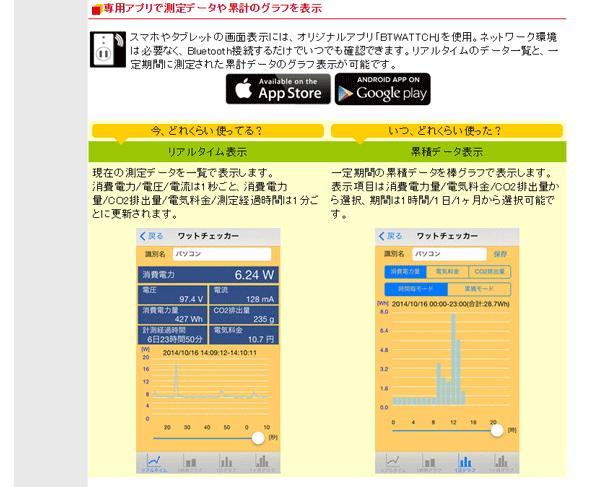 スマホやタブレット向けにデータをリアルタイムで確認できるアプリが用意されている