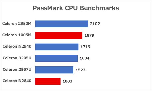 格安パソコンでよく使われるCeleronシリーズでの比較 ※データ参照元:PassMark CPU Benchmarks