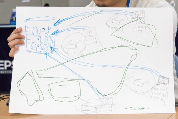 参加メンバーによるグループセッション。MOVERIOの活用法を10分以内にイラストで描けという指令が