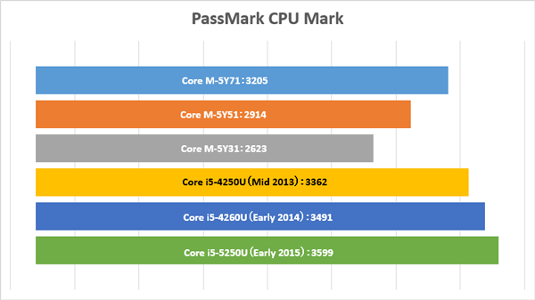 ※データ参照元:CPU Monkey、NOTEBOOK Check