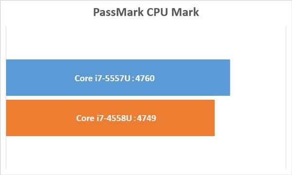 データ参照元:PassMark