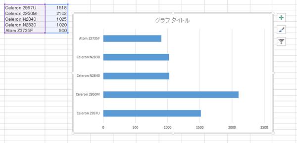 データ系列がひとつしかないグラフでは、棒の色が統一される