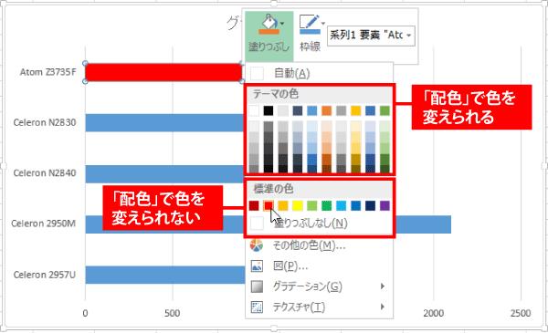 「配色」で色を変えられるのは「テーマの色」のみ。「標準の色」は変わらない