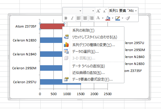 右クリックメニューのインターフェースは変わるが、エクセル2010/2007でも操作は同じ