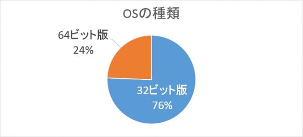 OSの32ビット版と64ビット版の割り合い