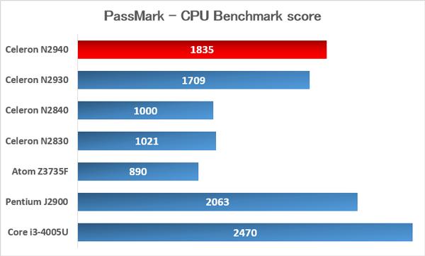 「Bay Trail」世代の主要CPUのベンチマーク比較 ※データ参照元:PassMark CPU  Benchmarks