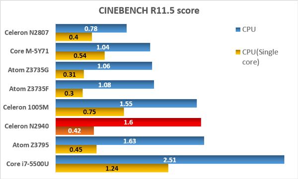 「CINEBENCH R11.5」ベンチマーク結果の比較