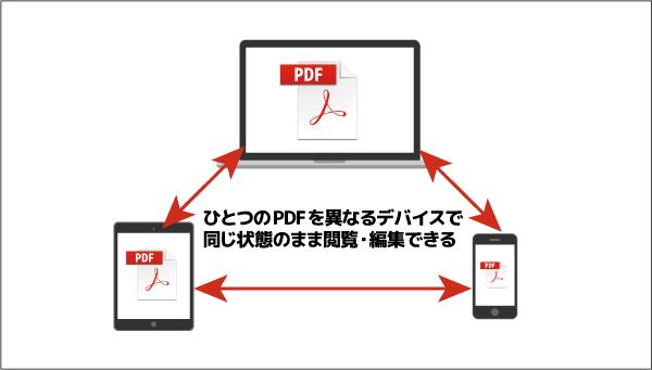Mobile Linkによって、異なるデバイス間でPDF