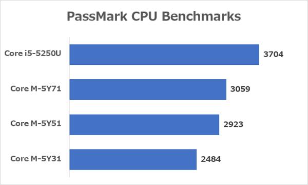 12インチ型MacBookとMacBook Airで使われているCPUの性能差 ※出典:Passmark CPU Benchmarks