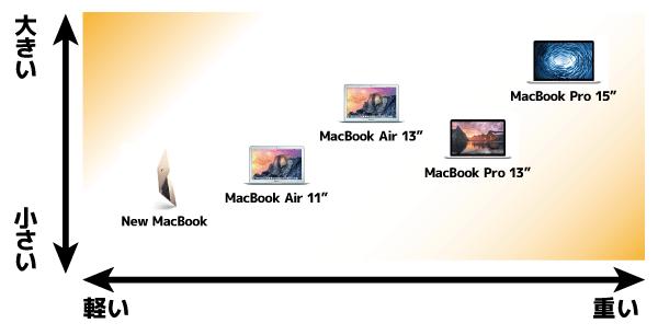 MacBook各モデルの持ち運びやすさ
