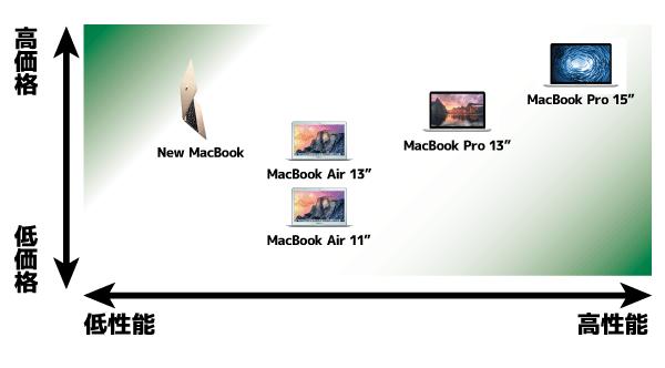 性能と価格面から見たMacBookの分類