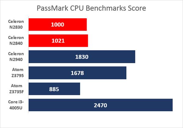 PassMarkベンチマーク結果