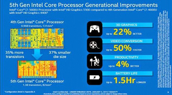 Intel HD Graphiocs 5500
