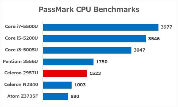 Celeron 2957Uと主要なCPUとの性能差 ※データ参照元:PassMark CPU Benchmarks