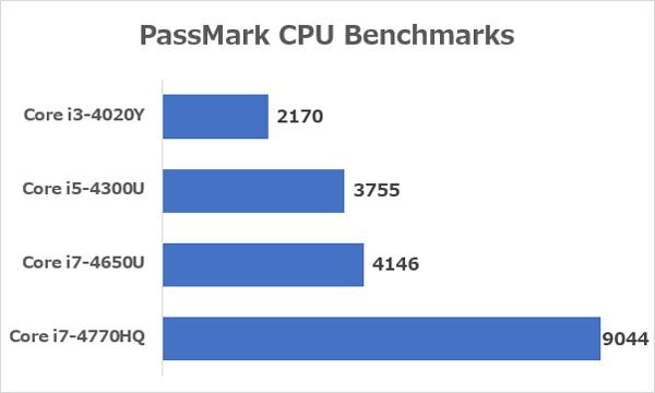 「PassMark」による各CPUの性能差 ※データ参照元:PassMark CPU Benchmarks