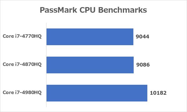 各CPUの性能差 ※参照元:Passmark CPU Benchmarks