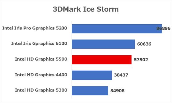 3D性能を計測する「3DMark」でもっとも軽いテスト「Ice Storm」の結果 ※データ参照元:NOTEBOOK CHECK