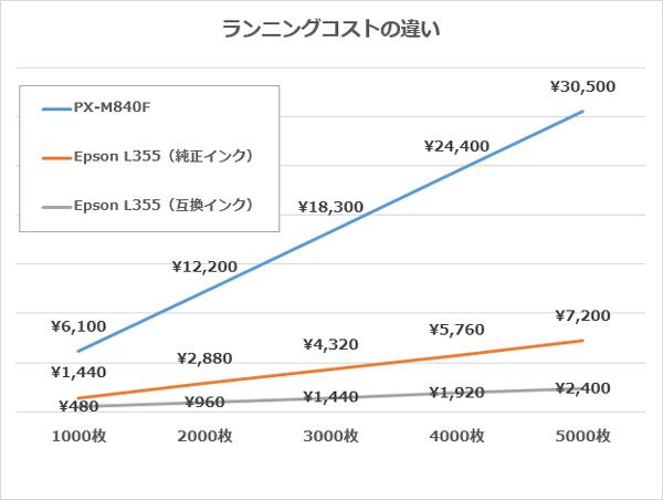 国内モデルと互換インクを使った海外モデルでは、2000枚印刷した時点でコストが1万円以上変わります