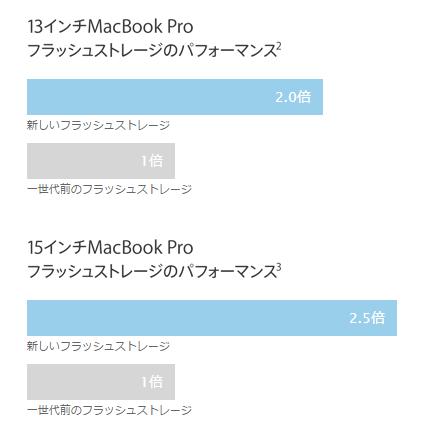 "MacBook Pro 15"" Mid 2015のストレージ速度"