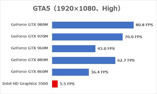 「GTA5」(解像度1920×1080ドット、高画質)プレー時の平均FPS ※データ参照元:NOTEBOOK CHECK