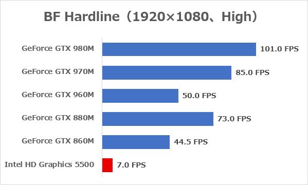 「BF Hardline」(解像度1920×1080ドット、高画質)プレー時の平均FPS ※データ参照元:NOTEBOOK CHECK