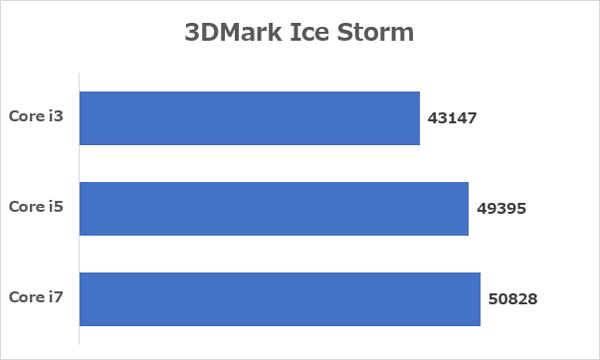 CPU別のベンチマーク結果平均値 ※データ参照元:NOTEBOOK CHECK
