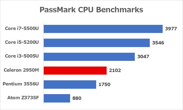 Celeron 2950Mと主要なCPUとの性能差 ※データ参照元:PassMark CPU Benchmarks