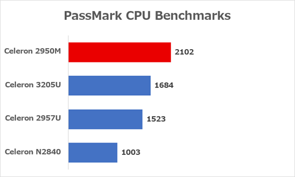 Celeronシリーズの性能差 ※データ参照元:PassMark CPU Benchmarks