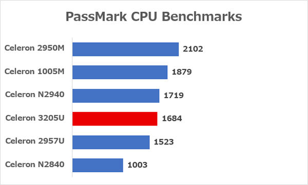 Celeronシリーズとのベンチマーク比較 ※データ参照元:PassMark CPU Benchmarks