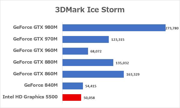 主要なGeForceシリーズとの比較 ※データ参照元:NOTEBOOK CHECK