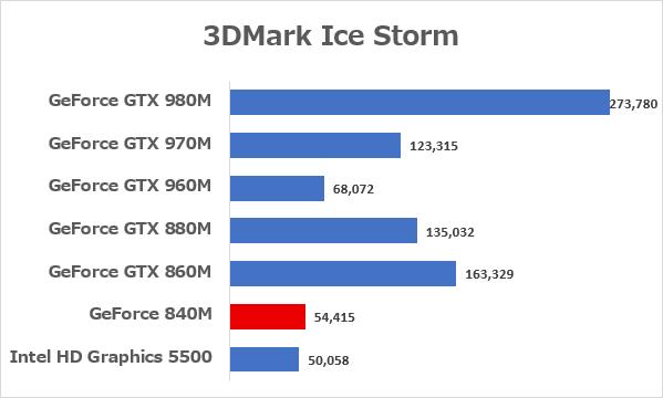 「3DMark」の「Ice Storm」ベンチマーク結果 ※データ参照元:NOTEBOOK CHECK