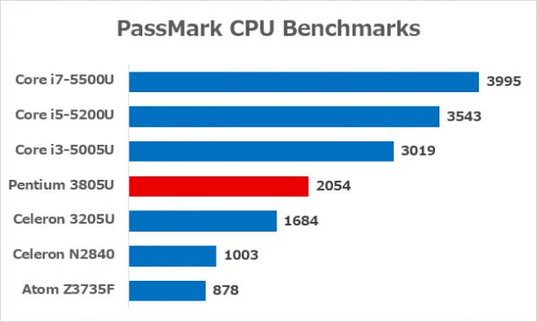 現在使われている主要なCPUとのベンチマーク比較 ※データ参照元:PassMark CPU Benchmarks