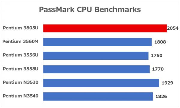 主要なPentiumシリーズのベンチマーク結果 ※データ参照元:PassMark CPU Benchmarks