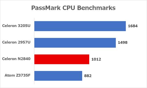 各CPUのベンチマーク結果 ※参照元:PassMark CPU Benchmarks
