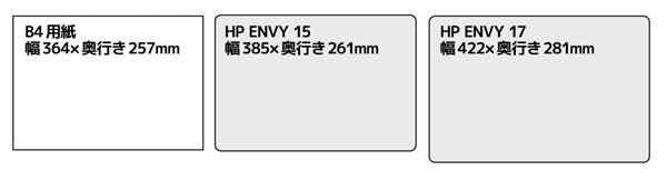 B4サイズとHP ENVY 15、HP ENVY 17のサイズの違い