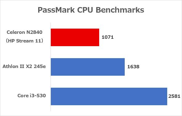 快適に遊べるCPU ※参照元:PassMark CPU Benchmarks