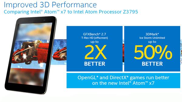 インテルが公開した資料によると、Atom x7-Z8700はAtom Z3795に比べて「GFXBench」のスコアが2倍以上、「3DMark」の「Ice Storm Unlimited」のスコアが50%以上向上しているとのこと