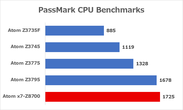Celeron 1005MとCeleron N2840のベンチマーク結果 ※データ参照元:PassMark CPU Benchmarks