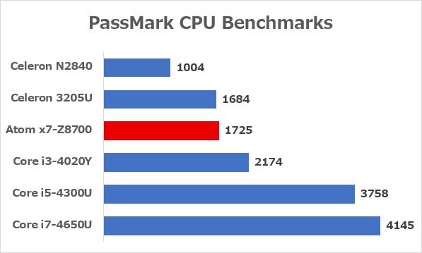 パソコン向けCPUとの性能差 ※参照元:PassMark CPU Benchmarks