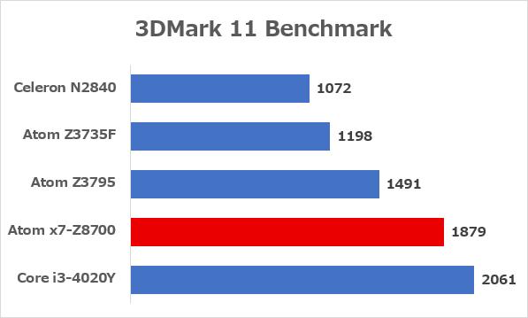「3DMark 11」ベンチマーク結果 ※参照元:Notebookcheck