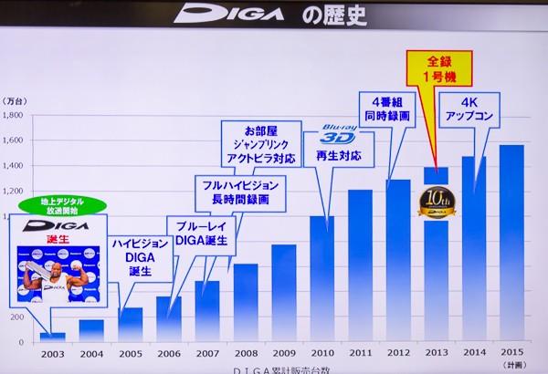 2003年の初代DIGA登場から12年を経て、「全自動DIGA」へと進化を遂げました