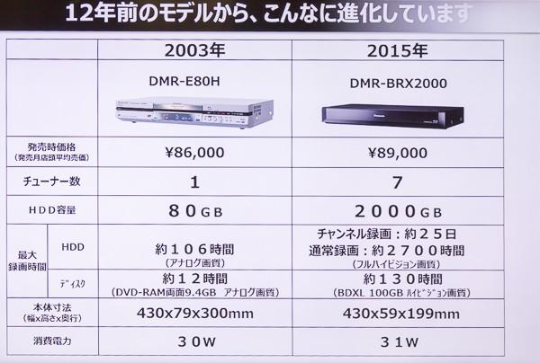 初代DIGA「DMR-E80H」と同価格帯の現行モデル「DMR-DRX2000」とのスペック比較